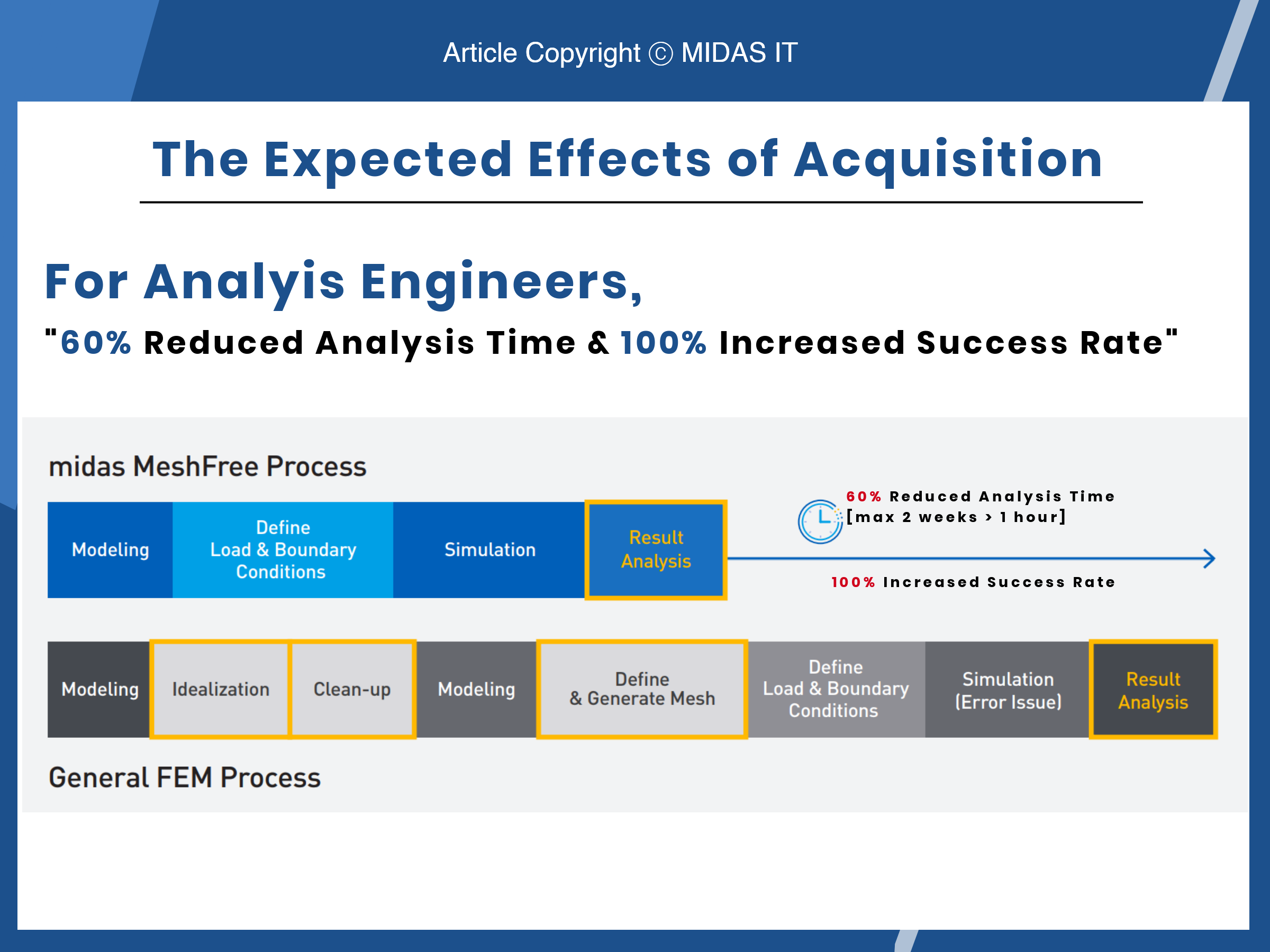 The expected effects of acquisition of MeshFree for analysis engineers. (2nd Slide)