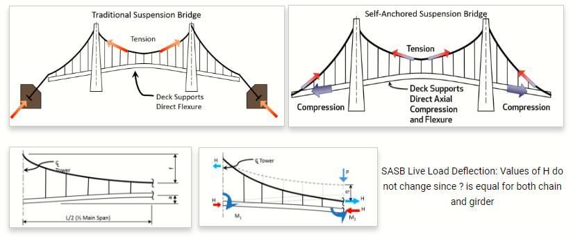 Traditional Suspension Bridge vs Self-Anchored Suspension Bridge