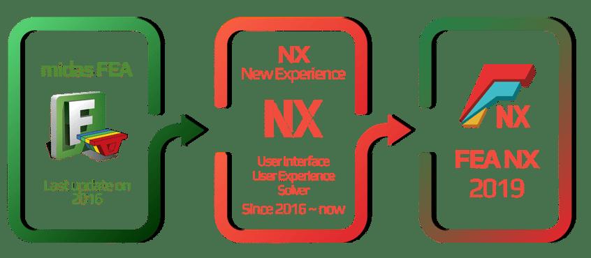 FEA_NX-graph-landing_page