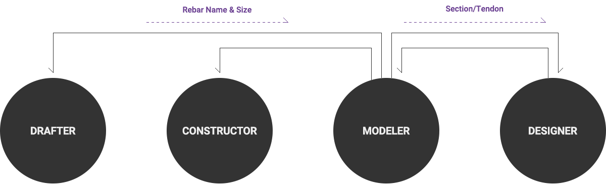 4-line-cim-graph