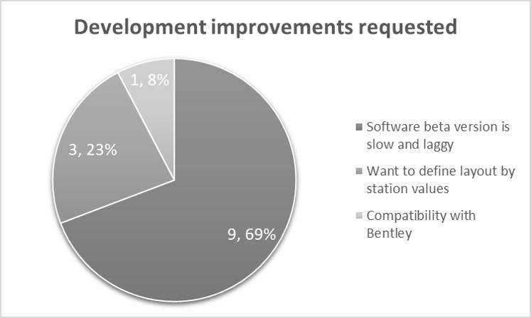 Feedback Summary-Development