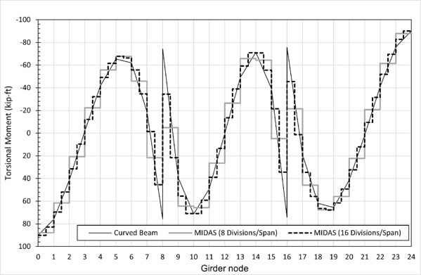 Torsional moment comparison between the calculated results and midas Civil output with different element mesh size