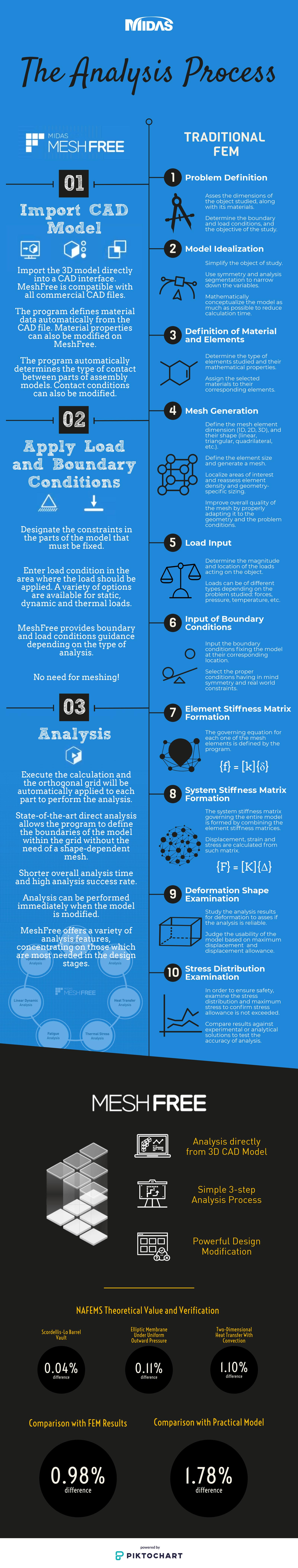 The Analysis Process Infographic: MeshFree vs Traditional FEM
