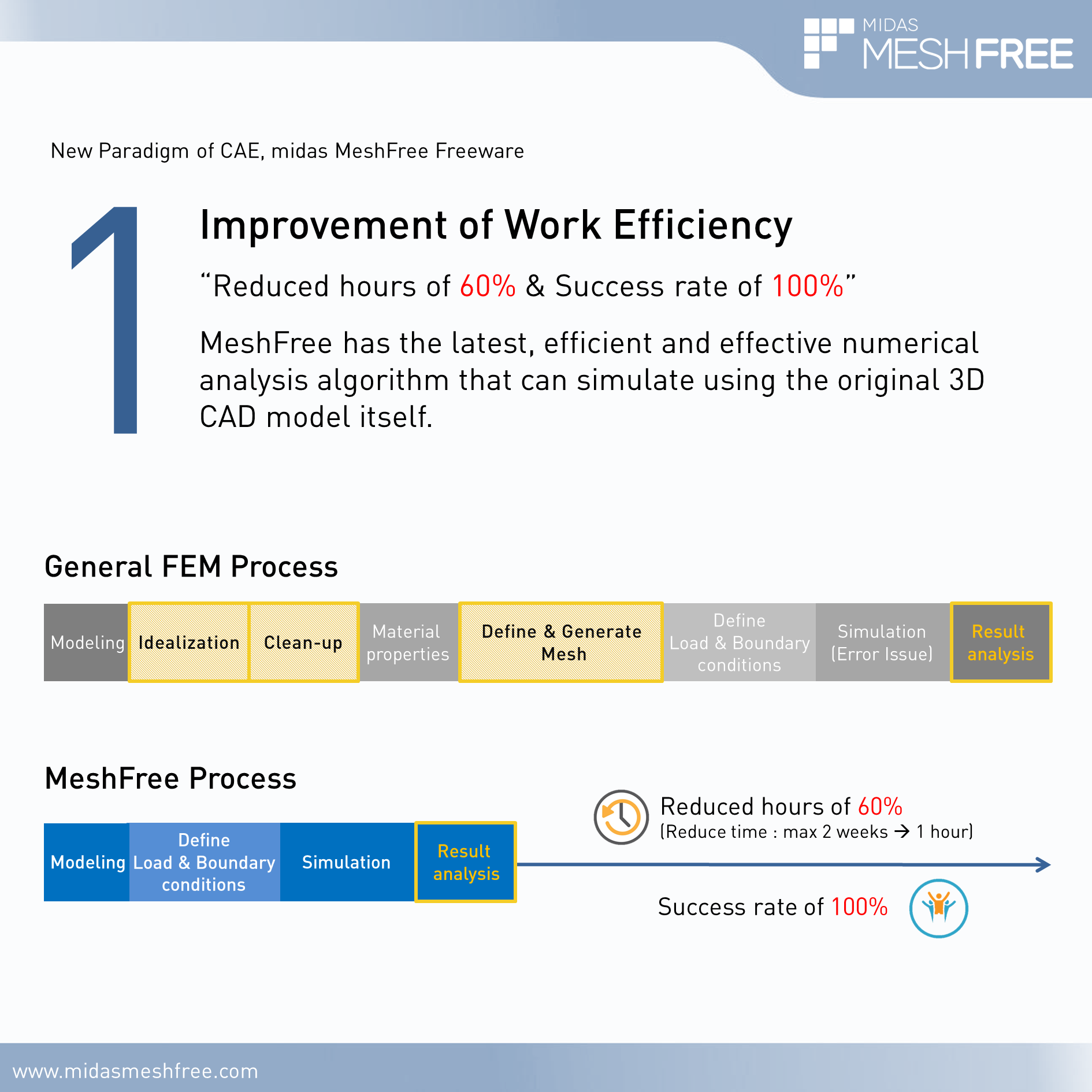 1. Improvement of Work Efficiency by MeshFree (Slide 2)