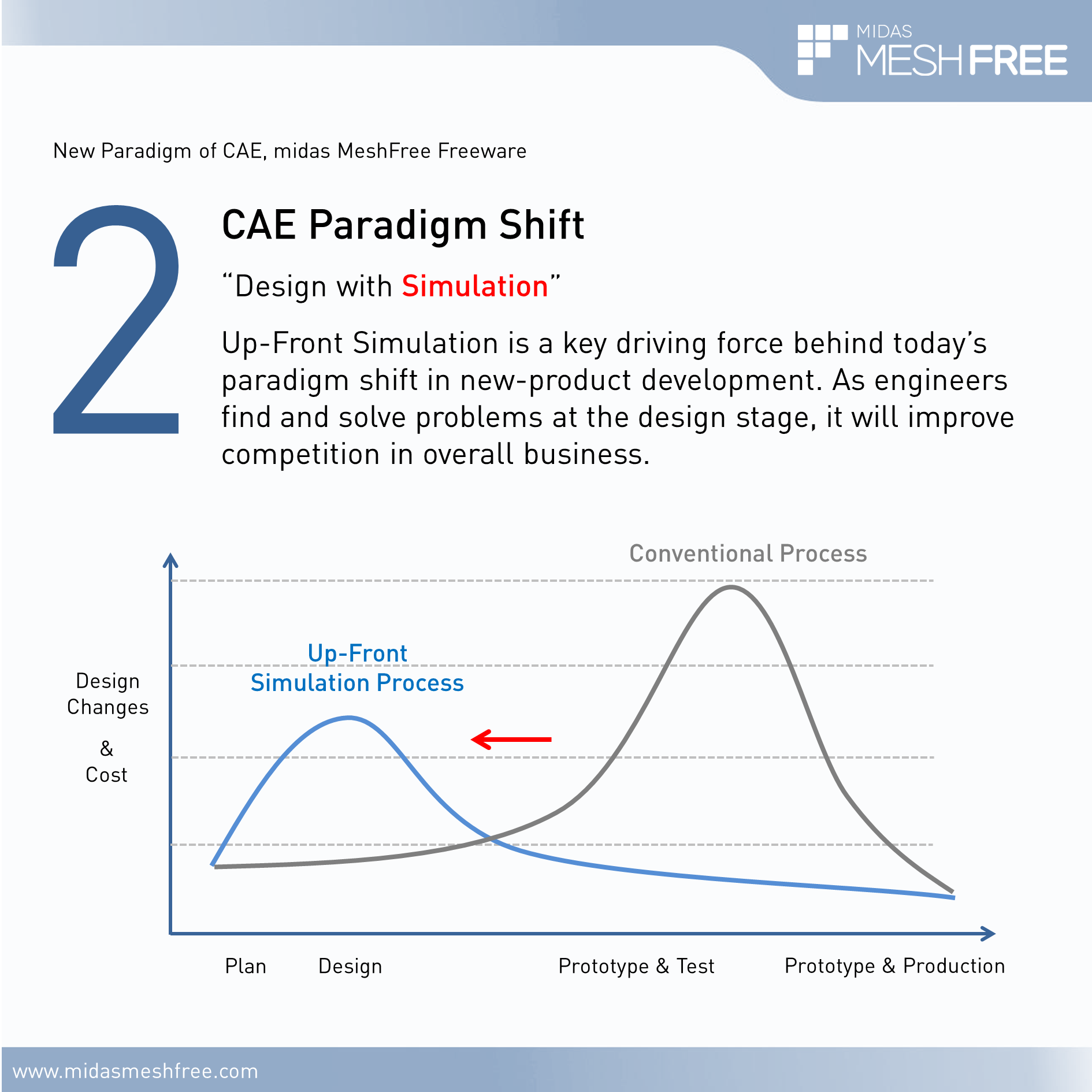 2. CAE Paradigm Shift by MeshFree (Slide 3)