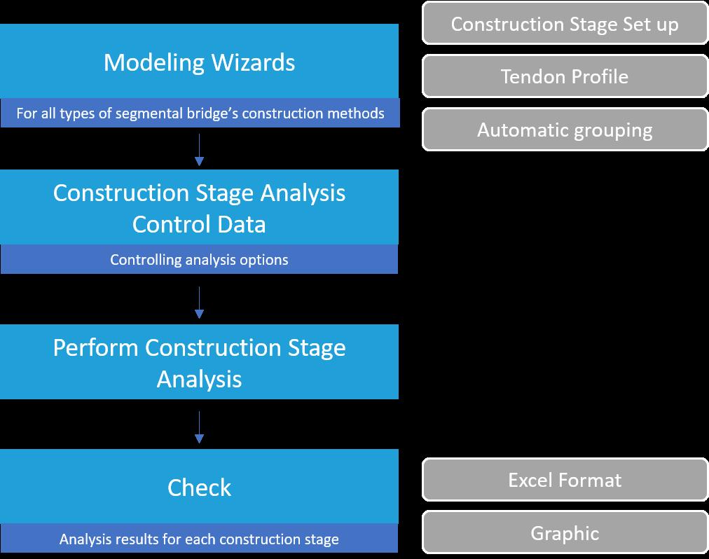 Segmental Process.png
