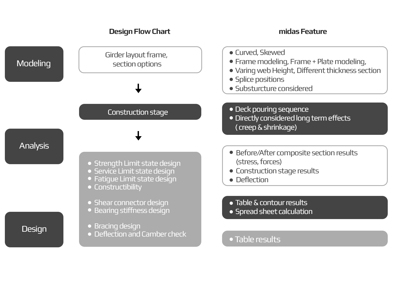 Staged Analysis for Steel Bridges