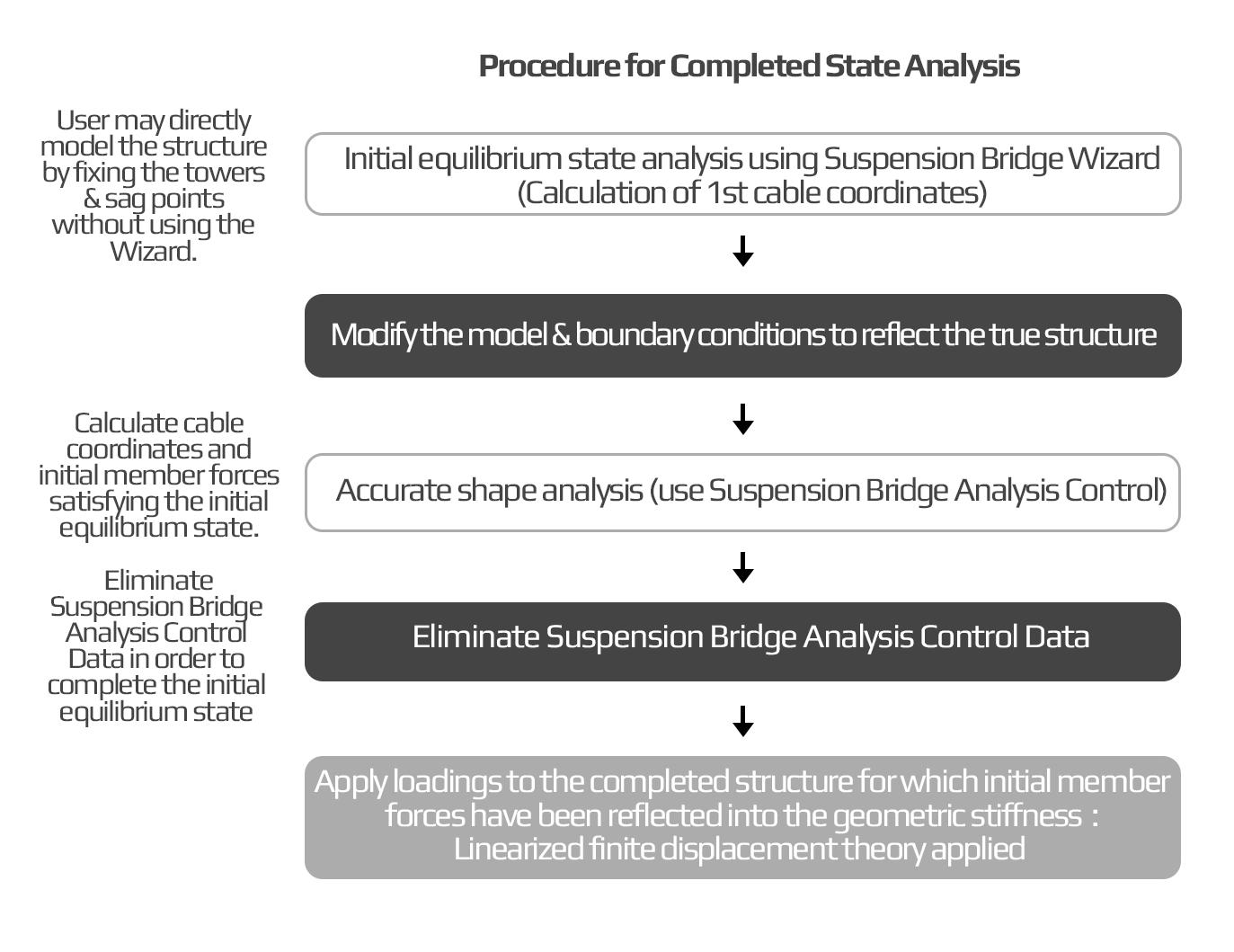 Staged Analysis for Suspension Bridges