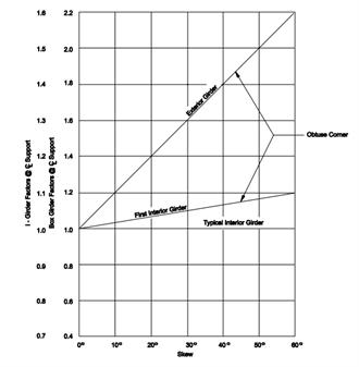 Dead load shear and resistance factors for skewed bridges