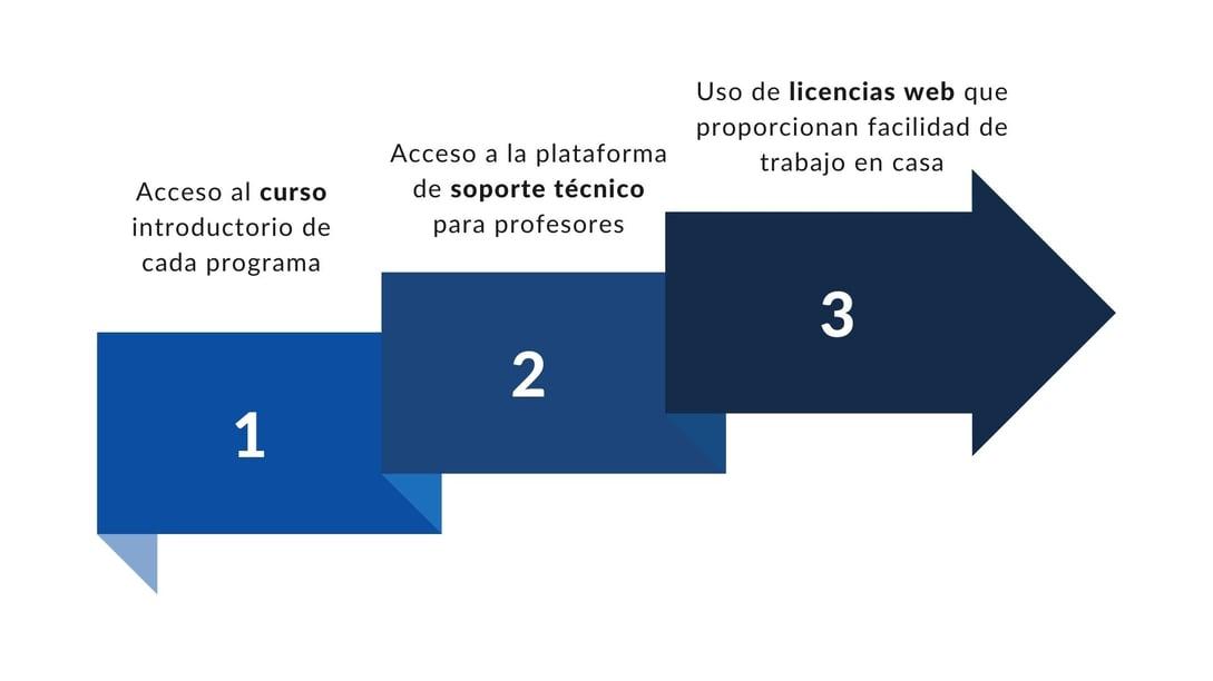 Piezas Gráficas convenios con universidades - beneficios