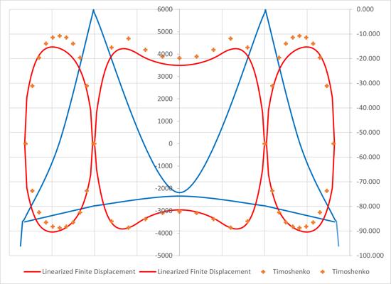 Suspension Bridge Girder Moment Comparison using Linearized Finite Displacement and Timoshenko's Trigonometric Method