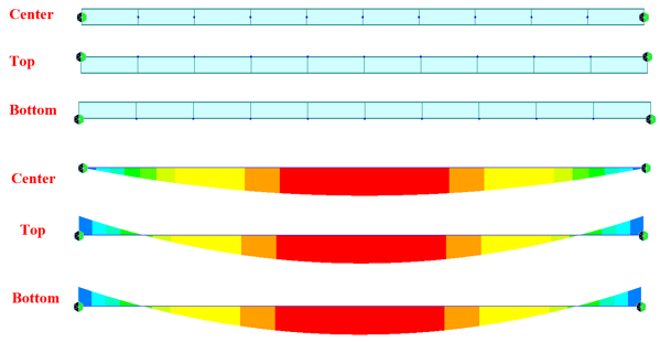 Bending moment diagrams of a beam whose supports are at the center/top/bottom of the section's centroid.Midas Bridge Library - Insertion Points, and Beam End Release (Luis J. Vila).