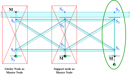 Figure 3. (Left) Incorrect boundary configuration where master node is the girder insertion at the top. (Middle) Incorrect boundary configuration where master node is the girder's bottom node. (Right) Correct boundary configuration where master node is an extra node defined a distance below the bottom of the girder, and the master node is connected to the girder bottom using an elastic link. Midas Bridge Library - Types of Links in Midas Civil (Luis J. Vila).