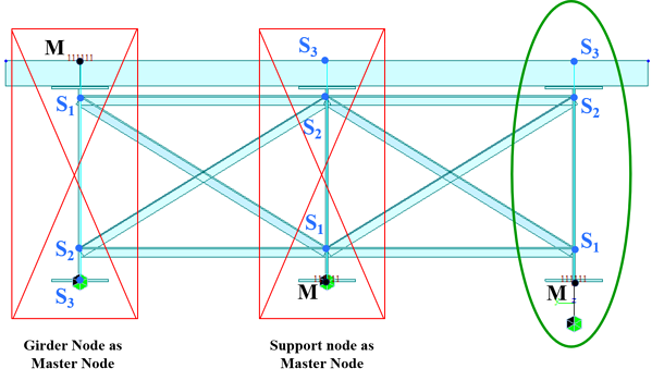 (Left) Incorrect boundary configuration where master node is the girder insertion at the top. (Middle) Incorrect boundary configuration where master node is the girder's bottom node. (Right) Correct boundary configuration where master node is an extra node defined a distance below the bottom of the girder, and the master node is connected to the girder bottom using an elastic link.