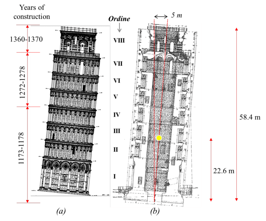 a-Side-view-of-the-Tower-of-Pisa-with-indication-of-the-years-of-construction-and-the