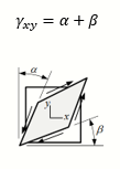 Definition of shear strain in linear static analysis.