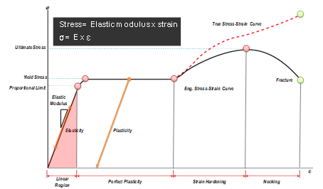 Relationship between Stress and Deformation Rate. Elasticity, Yield Stress, Plasticity, Engineering Stress-Strain Curve, Fracture.