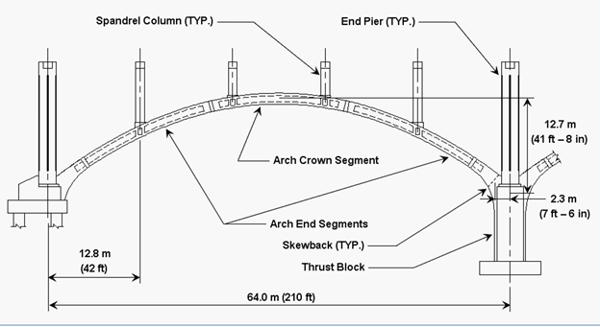 Arch layout of the Fulton Street bridge.