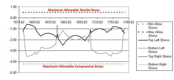 Maximum allowable tensile stress graph