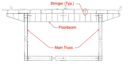 (Left) A truss bridge to be modeled in midas Civil, (Right) The cross-section of the said truss bridge.