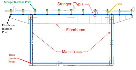 How the said truss bridge is represented in midas Civil grillage model with yellow lines indicate links.