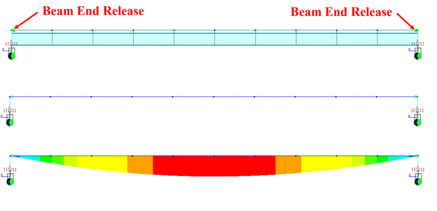 Bending moment diagram of a beam not supported at its ends' CG, but with beam end release applied.