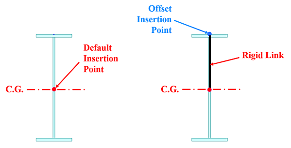 A rigid link is implicitly defined between CG and the offset insertion point without any user definition.