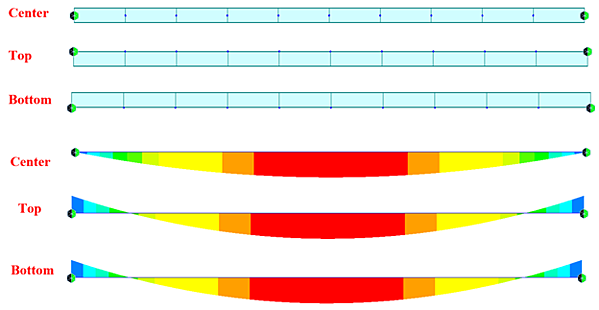 Bending moment diagrams of the three cases.
