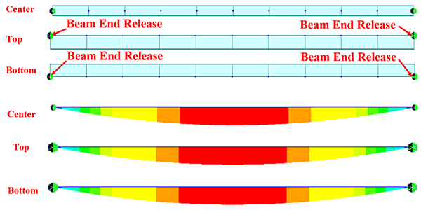 Bending moment diagrams of the three cases with the applications of beam end release.