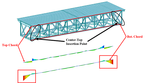 The bending moment diagrams of the top and the bottom chord of a truss bridge that raised our attentions