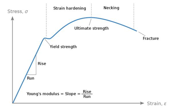 Figure 1 Stress-strain relationship (from Wikipedia).