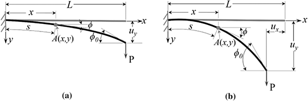 Figure 2. Deflections of a cantilever beam (from D. Singhal, et al., Large and Small Deflections Analysis of A Cantilever Beam, Journal of the Institution of Engineers).