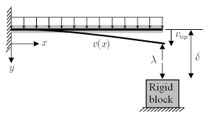 Figure 3. Cantilever with gapped support (from Nam-Ho Kim, Finite Element Analysis of Contact Problem).