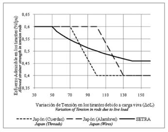 Allowable stress vs. stress variation (Extradosed Bridges in Japan, Kasuga, 2006)