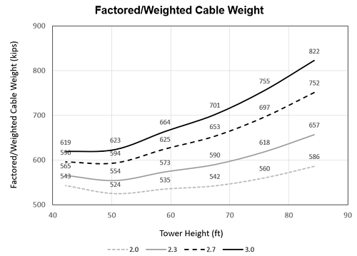 Minimum cost tower height for 500 ft span railway bridges.