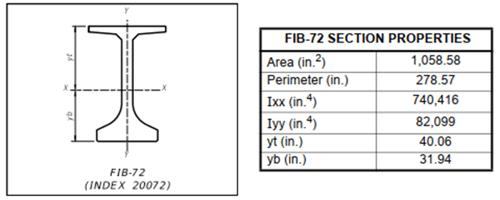 Section properties of FIB-72 I-beam.