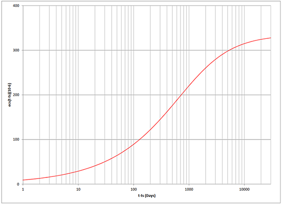 Plot of εcswith fck= 7 ksi, normal and rapidly hardening cements, ts= 3 days, RH = 70%, h0 = 193.0 mm.