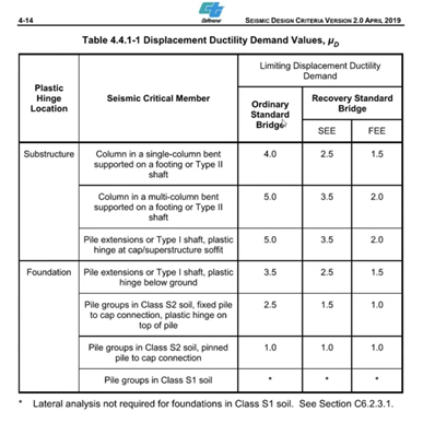 Table - Displacement Ductility Demand Values