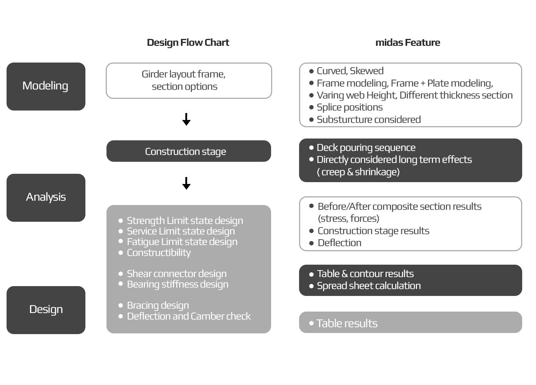 civil-steel-flow-chart.png