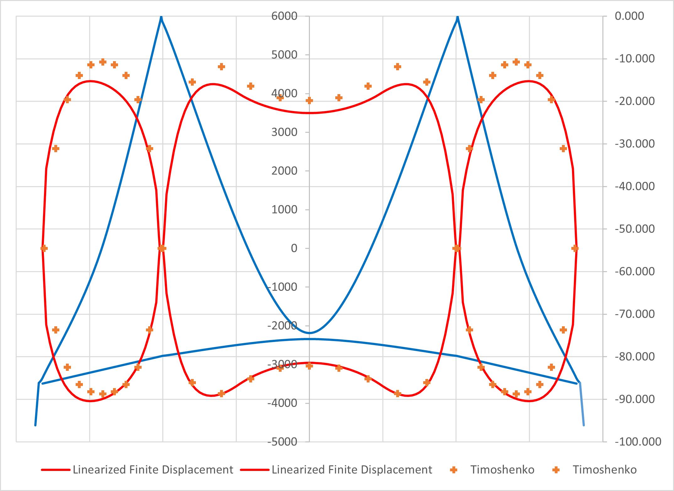 Expert Tip: Suspension Bridge Analysis Using Trigonometric Methods