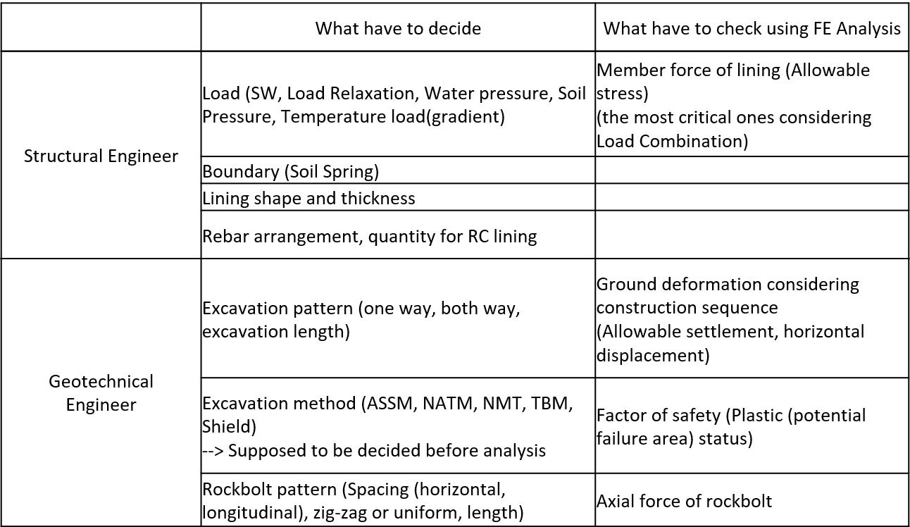 Table: What have to decide, What have to check using FE Analysis