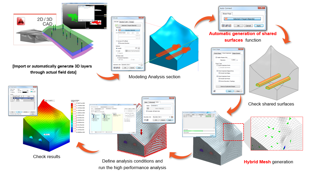 Import or automatically generated 3D layers through actual field data