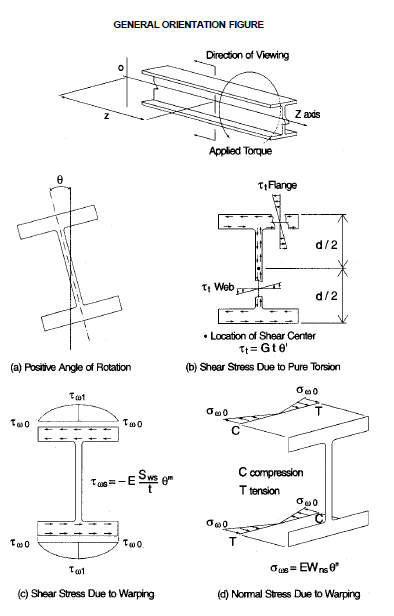 Figure 4.1 in AISC Steel Design Guide - Torsional Analysis of Structural Steel Members.