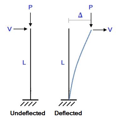 Expert Tips: Geometric Nonlinearity Explained