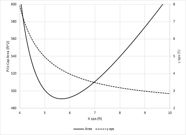 Pile spacing vs Pile Cap Area (by program WSP USA-Pile)
